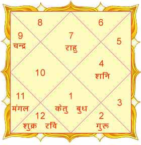 matchmaking horoscope by name
